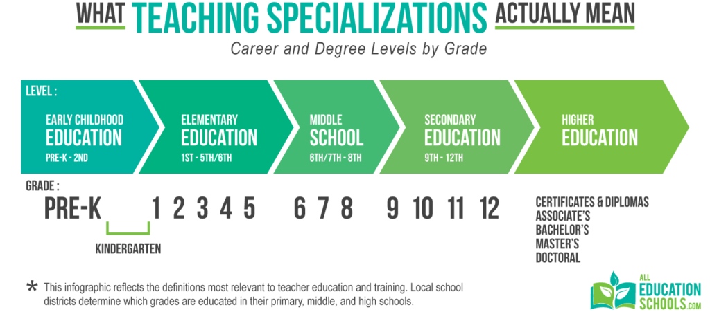 What Teaching Specializations Actually Mean All Education Schools